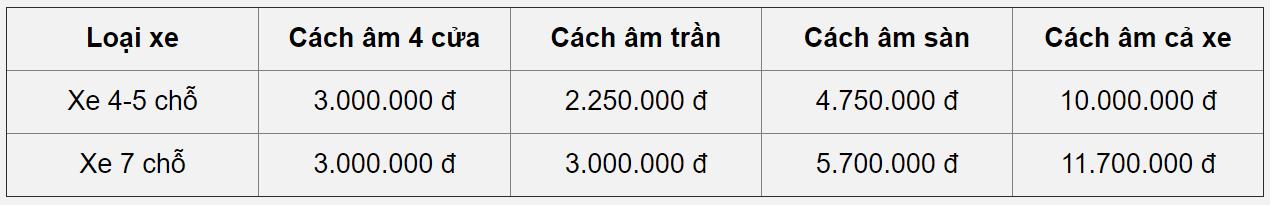 Bảng giá cách âm xe hơi Wurth